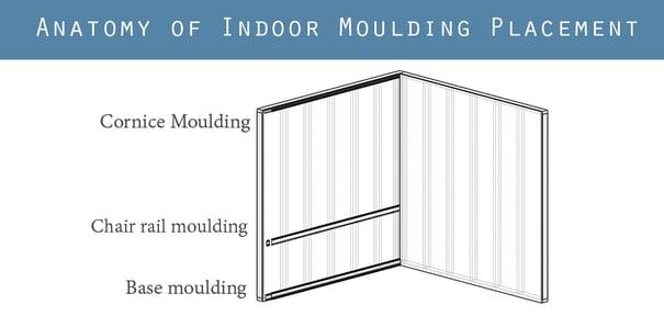 Anatomy of Indoor Moulding Placement Diagram