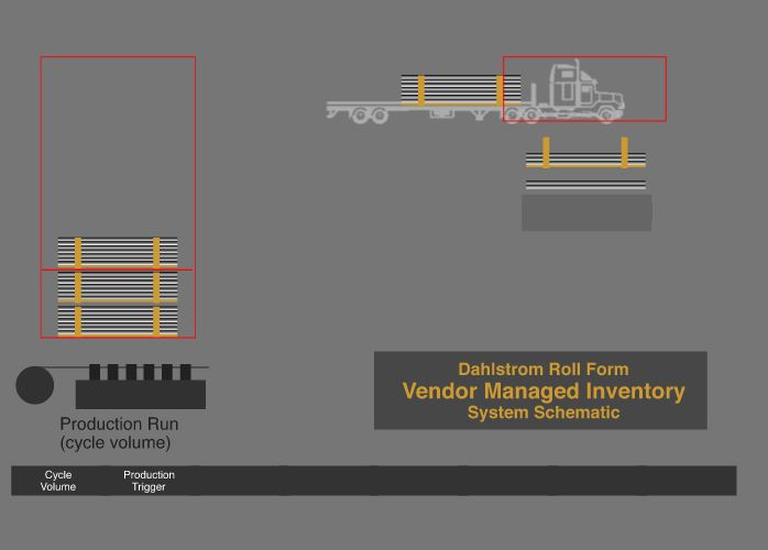 Your Custom Roll Forming Services Need Better Vendor-Managed Inventory