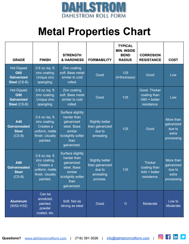 Metal Properties Chart: Roll Formed Steel & Other Materials